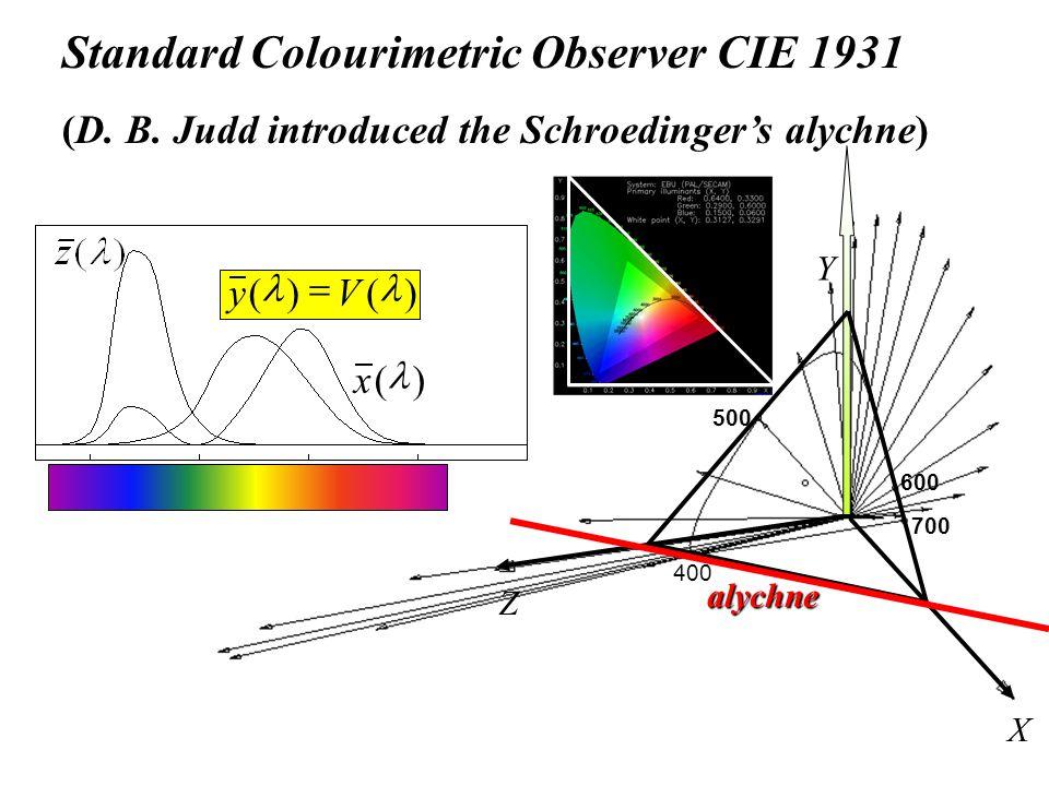 X Y Z alychne 700 400 500 600 Standard Colourimetric Observer CIE 1931 (D.