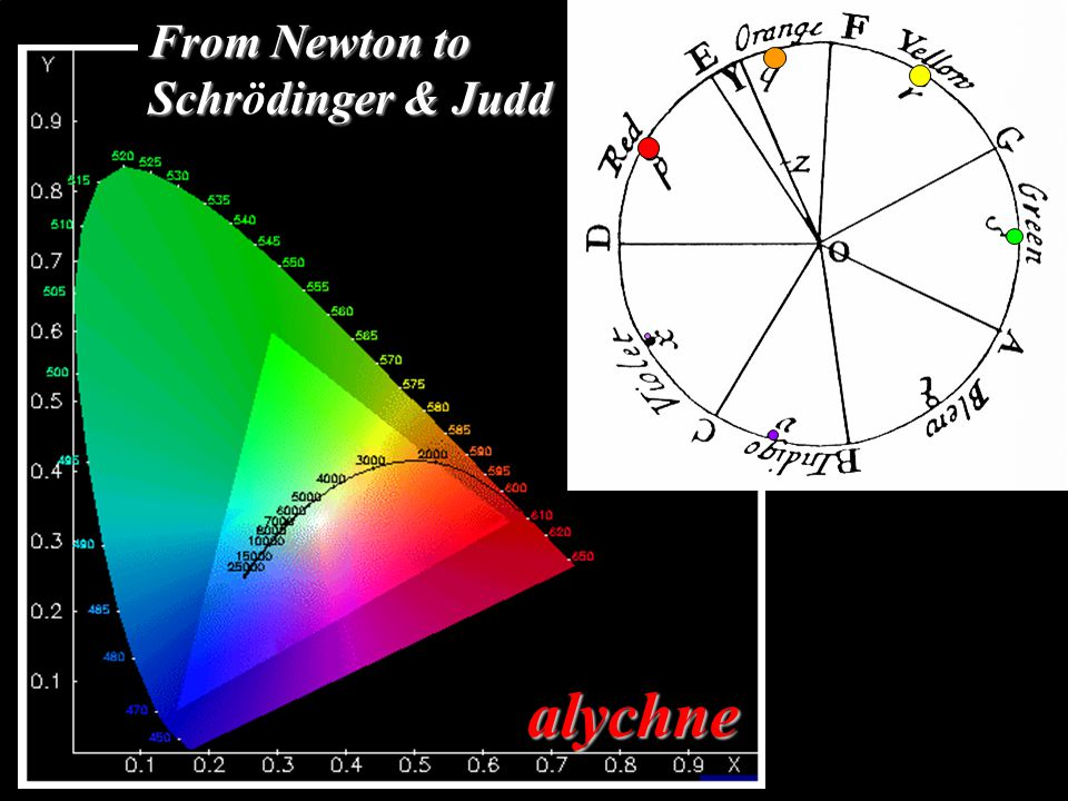 alychne From Newton to Schrdinger & Judd From Newton to Schrödinger & Judd