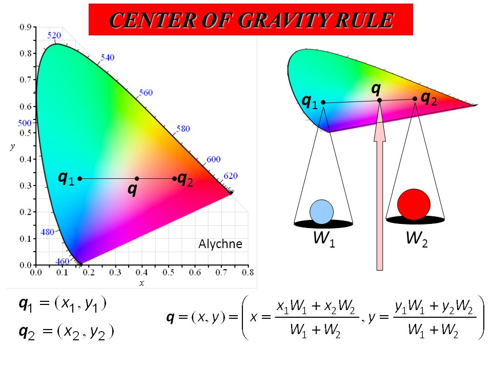 q1q1 q2q2 q W1W1 W2W2 q1q1 q2q2 q Alychne CENTER OF GRAVITY RULE