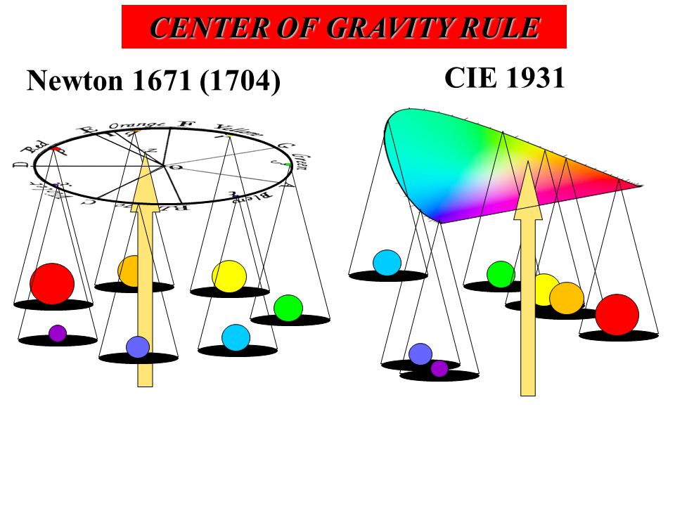 Newton 1671 (1704) CIE 1931 CENTER OF GRAVITY RULE