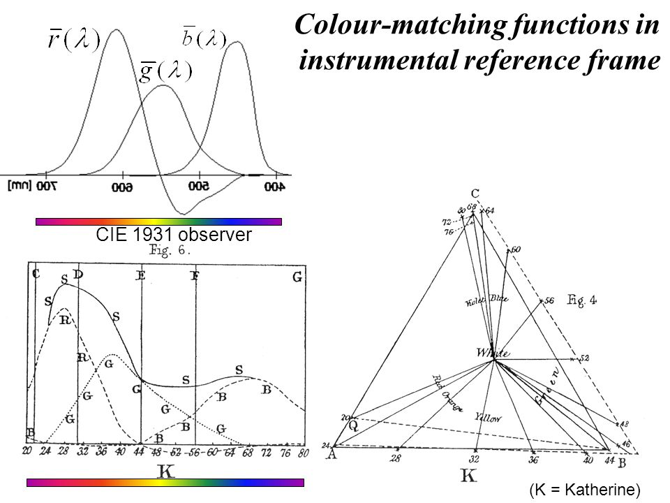 (K = Katherine) Colour-matching functions in instrumental reference frame CIE 1931 observer