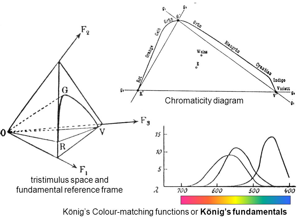 König's Colour-matching functions or König's fundamentals Chromaticity diagram tristimulus space and fundamental reference frame
