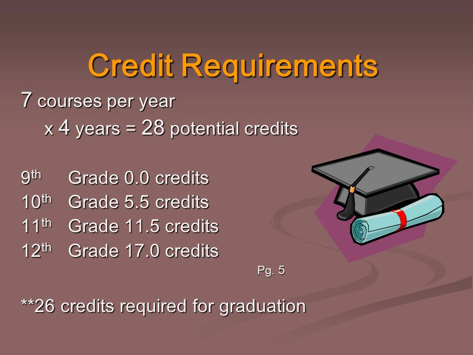 Credit Requirements 7 courses per year x 4 years = 28 potential credits 9 th Grade 0.0 credits 10 th Grade 5.5 credits 11 th Grade 11.5 credits 12 th