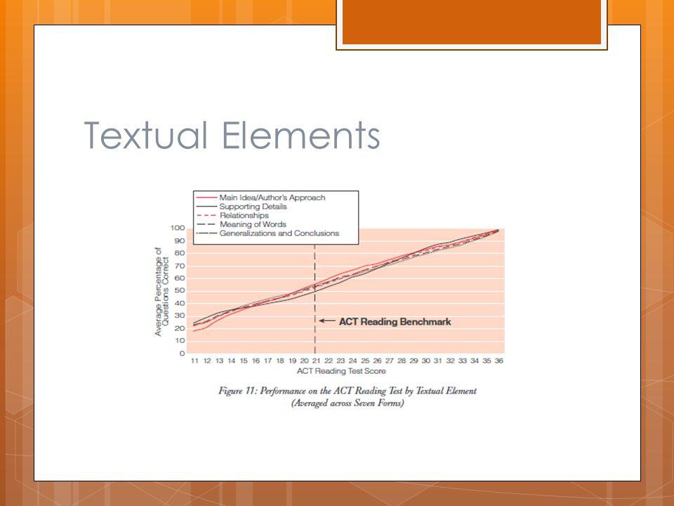 Textual Elements