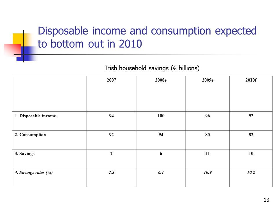 13 Disposable income and consumption expected to bottom out in 2010 20072008e2009e2010f 1.