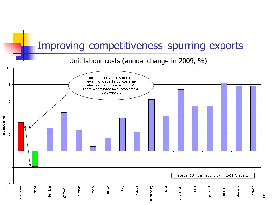 5 Improving competitiveness spurring exports Unit labour costs (annual change in 2009, %)