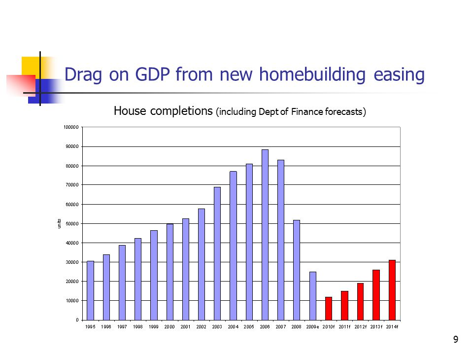 9 Drag on GDP from new homebuilding easing House completions (including Dept of Finance forecasts)