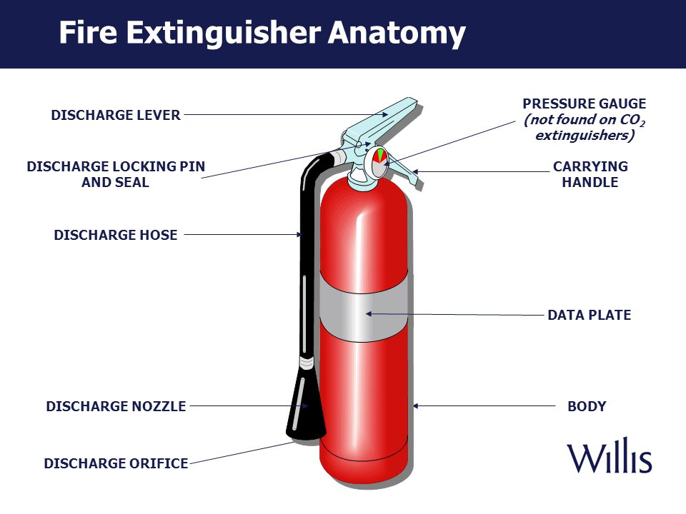 Fire Extinguisher Types Class A fires only 2.5 gal.