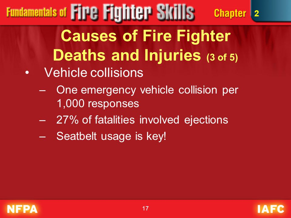 17 Causes of Fire Fighter Deaths and Injuries (3 of 5) Vehicle collisions –One emergency vehicle collision per 1,000 responses –27% of fatalities invo