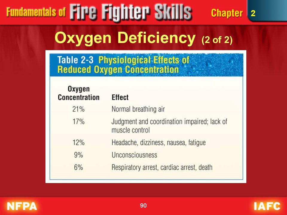 90 Oxygen Deficiency (2 of 2) 2