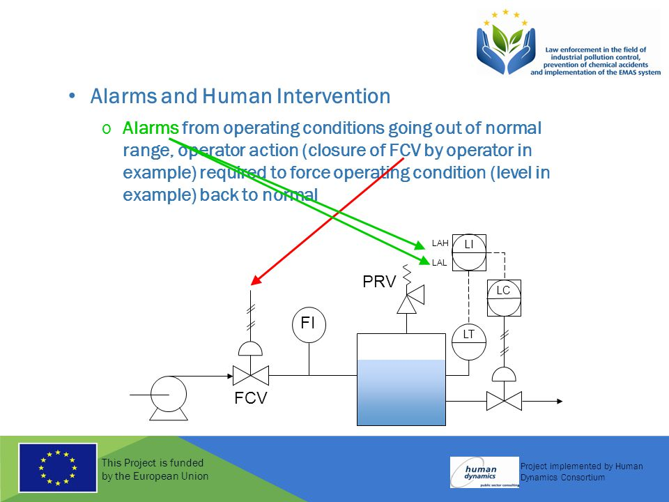 This Project is funded by the European Union Project implemented by Human Dynamics Consortium Alarms and Human Intervention oAlarms from operating con