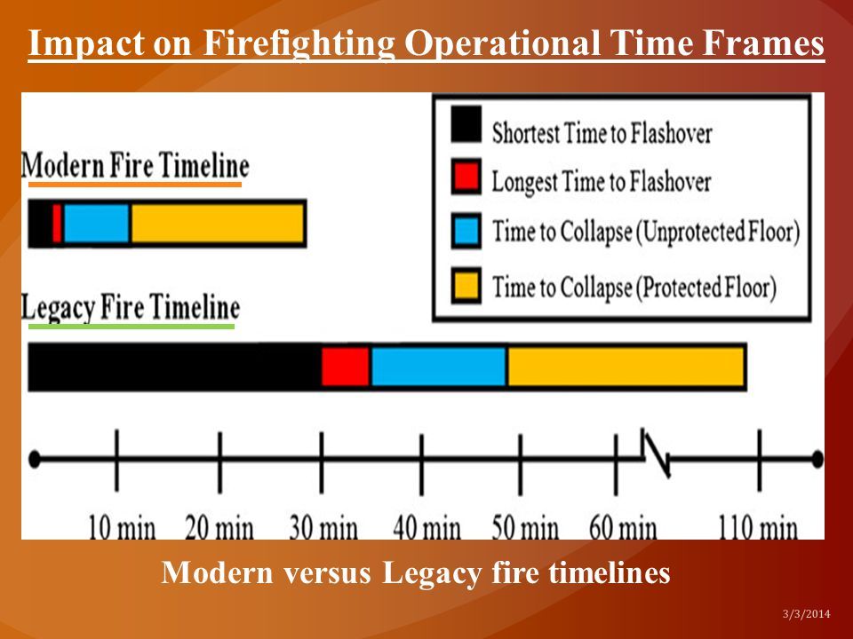 Modern versus Legacy fire timelines 3/3/2014 Impact on Firefighting Operational Time Frames