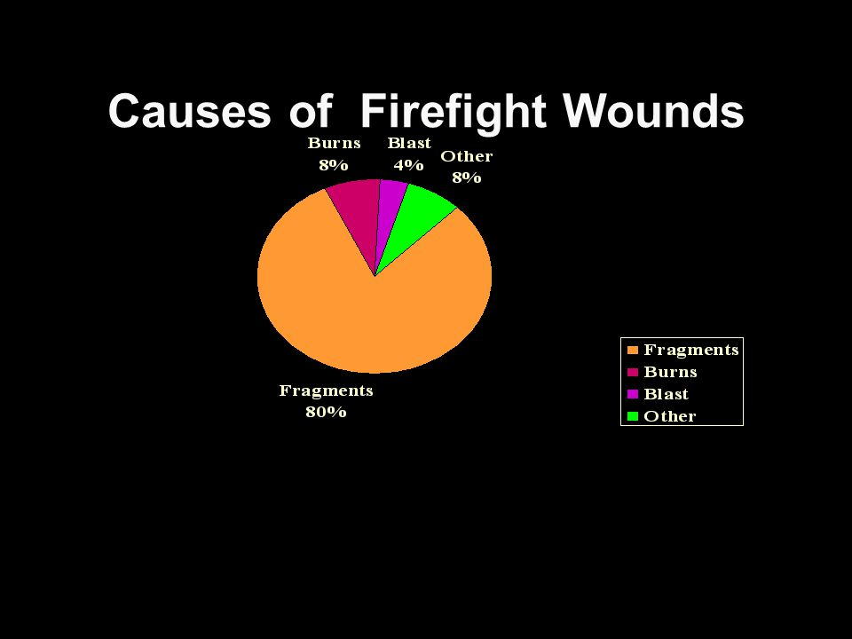 Causes of Firefight Wounds
