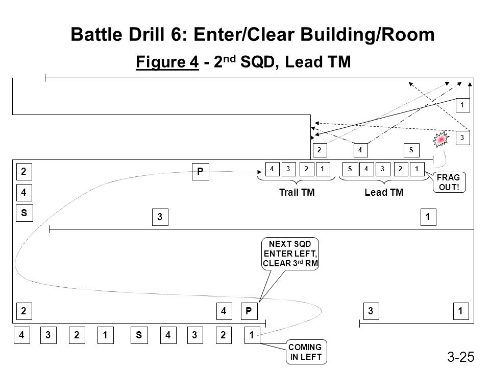 Battle Drill 6: Enter/Clear Building/Room Figure 3 - 2 nd TM Clears 2 nd RM, PL Enters When 2 nd RM is Clear Note: #1 man stopped short of corner, because of exit, then reported 2 nd Squad, Lead TM2 nd Squad,Trail TM S43124312 FRAG OUT.