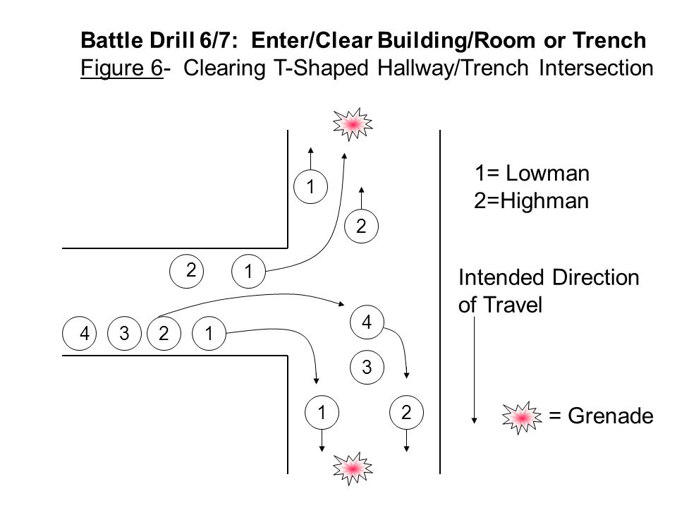 Turn/Corner Rolling T FIG 7A-6 1 2 1 3 3 FRAG OUT! 2 1 3 2 1 3 4 4 4