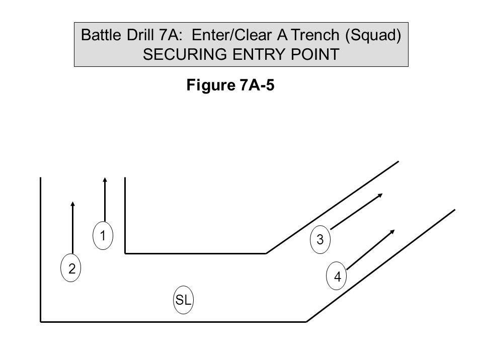 Battle Drill 7A: Enter/Clear A Trench (Squad) DIRECTION OF CLEARING NEAR WALL FIGURE 7A-2