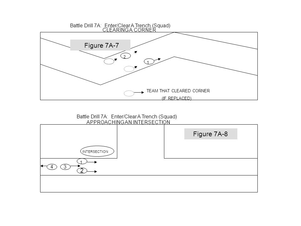 Battle Drill 7A: Enter/Clear A Trench (Squad) SECURING ENTRY POINT Figure 7A-5 1 SL 3 2 4