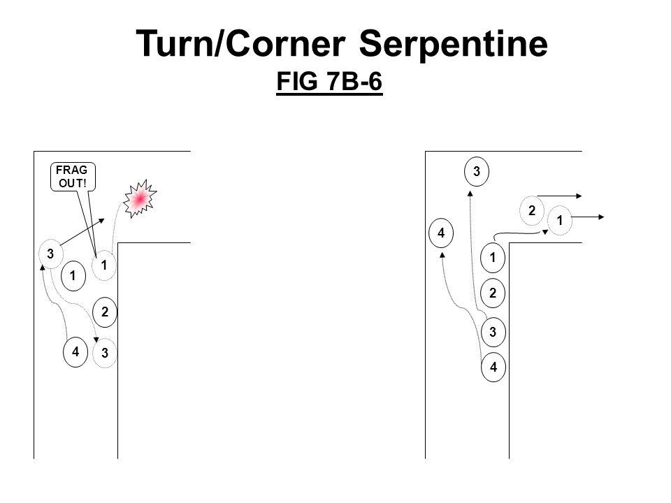SL 1 2 3 4 Battle Drill 7A: Enter/Clear A Trench (Squad) Figure 7A-11 CLEARING AN INTERSECTION 3-40