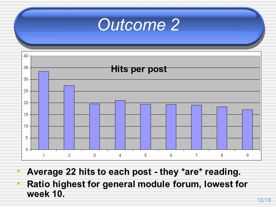 10/15 Outcome 2 Average 22 hits to each post - they *are* reading.