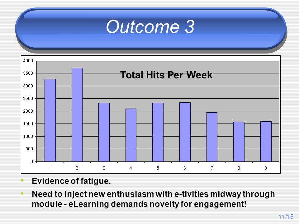 11/15 Outcome 3 Evidence of fatigue.