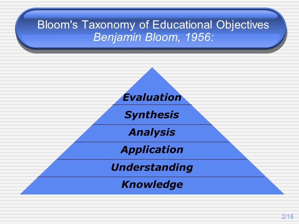 2/15 Bloom's Taxonomy of Educational Objectives Benjamin Bloom, 1956: Knowledge Understanding Application Analysis Synthesis Evaluation