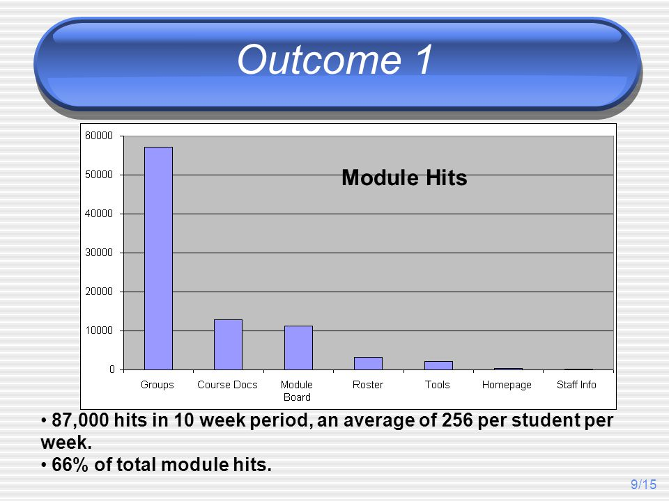 9/15 Outcome 1 87,000 hits in 10 week period, an average of 256 per student per week. 66% of total module hits. Module Hits