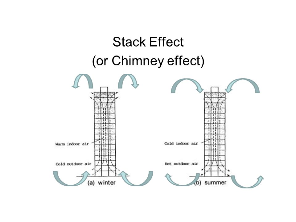 Stack Effect (or Chimney effect)