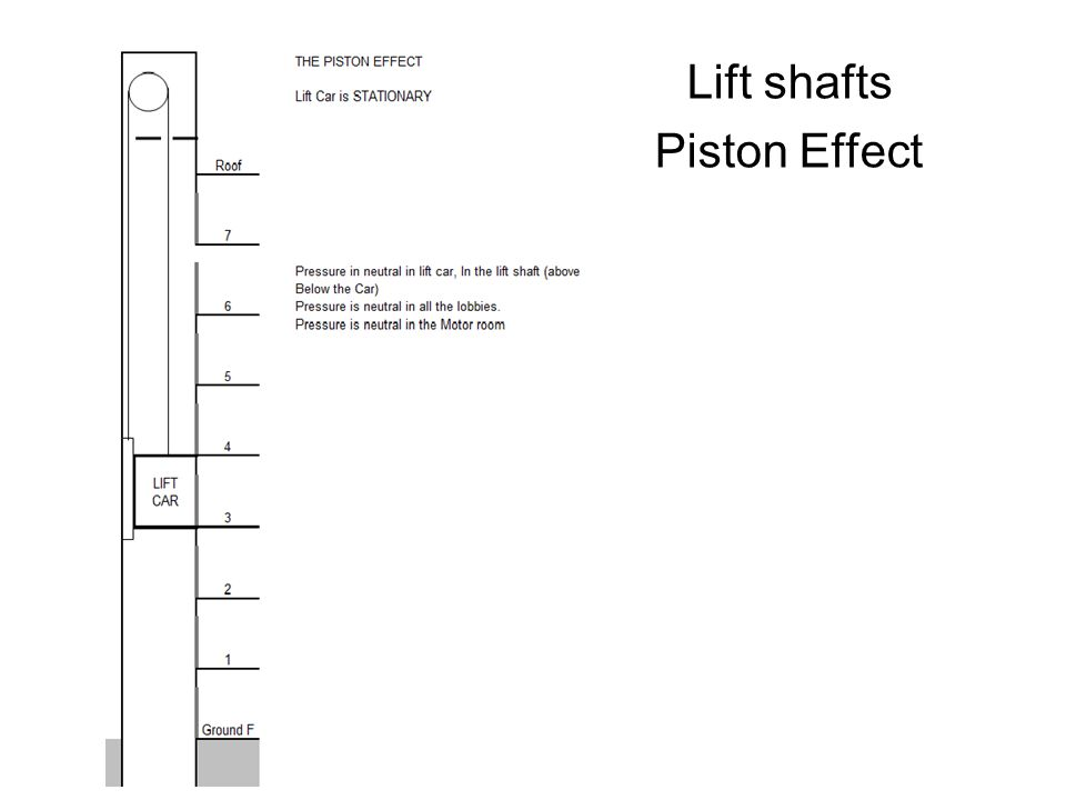 Lift shafts Piston Effect