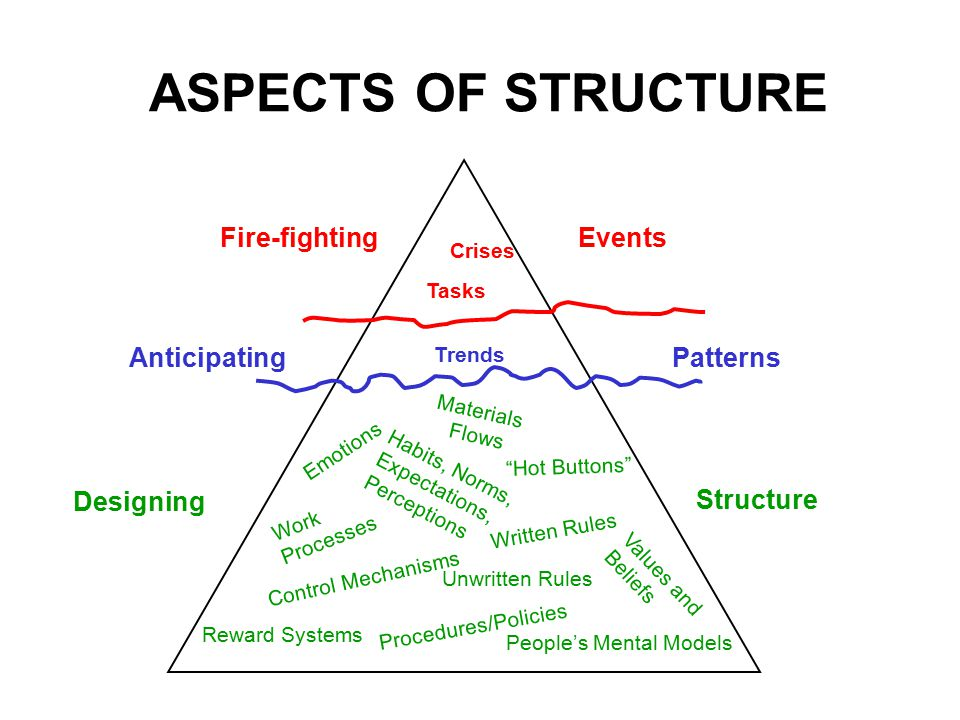  Examining how WE CREATE OUR OWN PROBLEMS  Seeing the BIG PICTURE  Recognizing that STRUCTURE INFLUENCES PERFORMANCE WHAT IS SYSTEMS THINKING