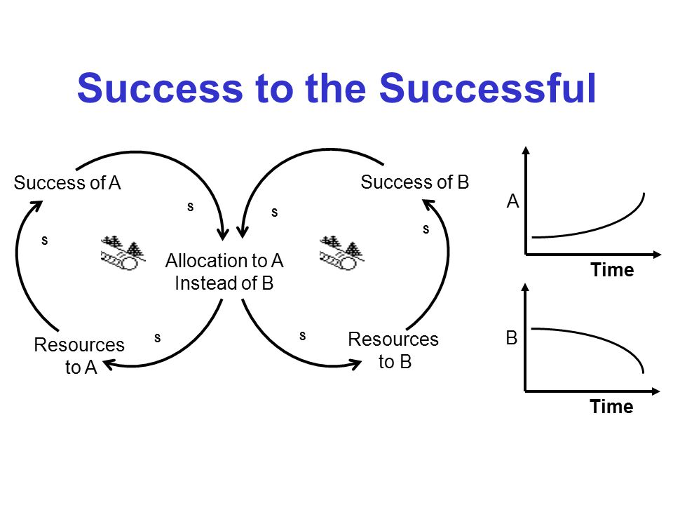 Drifting Goals Drifting performance figures are indicators that the Drifting Goals archetype is at work and that real corrective actions are not being taken.
