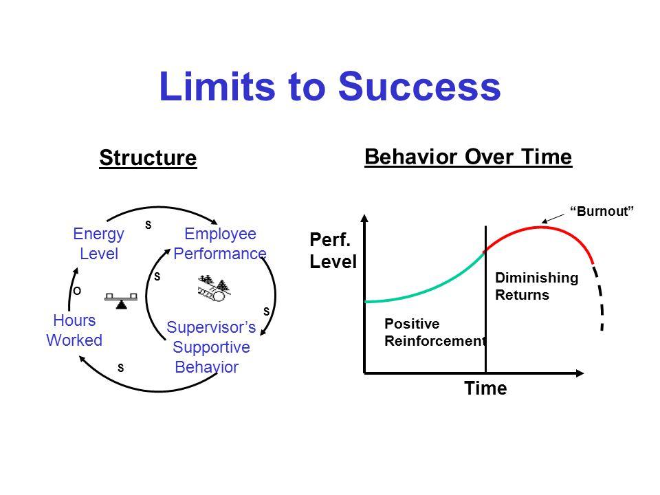 Success to the Successful NIH Syndrome Desire to redo vs.