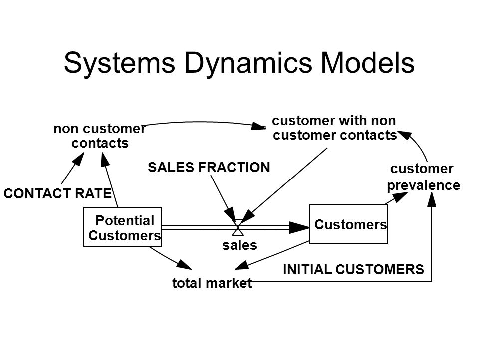 Potential Customers Market Exposure to Potential Customers Sales S S O S Limits to Sales Success Market Size S