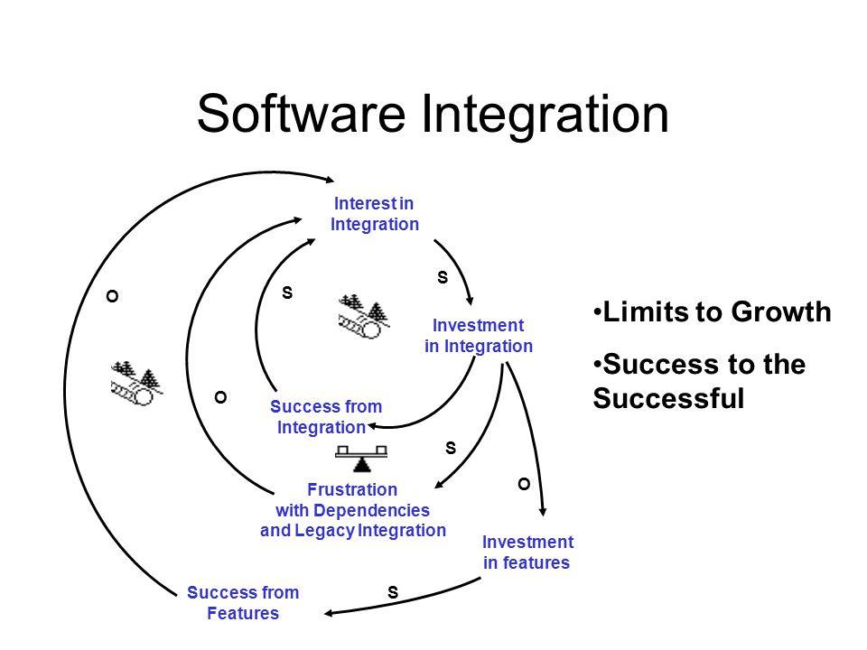 Software Integration Level of Integration Customer demand for Integration ISG push of Integration S S O S Landmark Marketing Vision S ISG Interest in Integration IPG Interest in Integration Investment in Integration S S S S