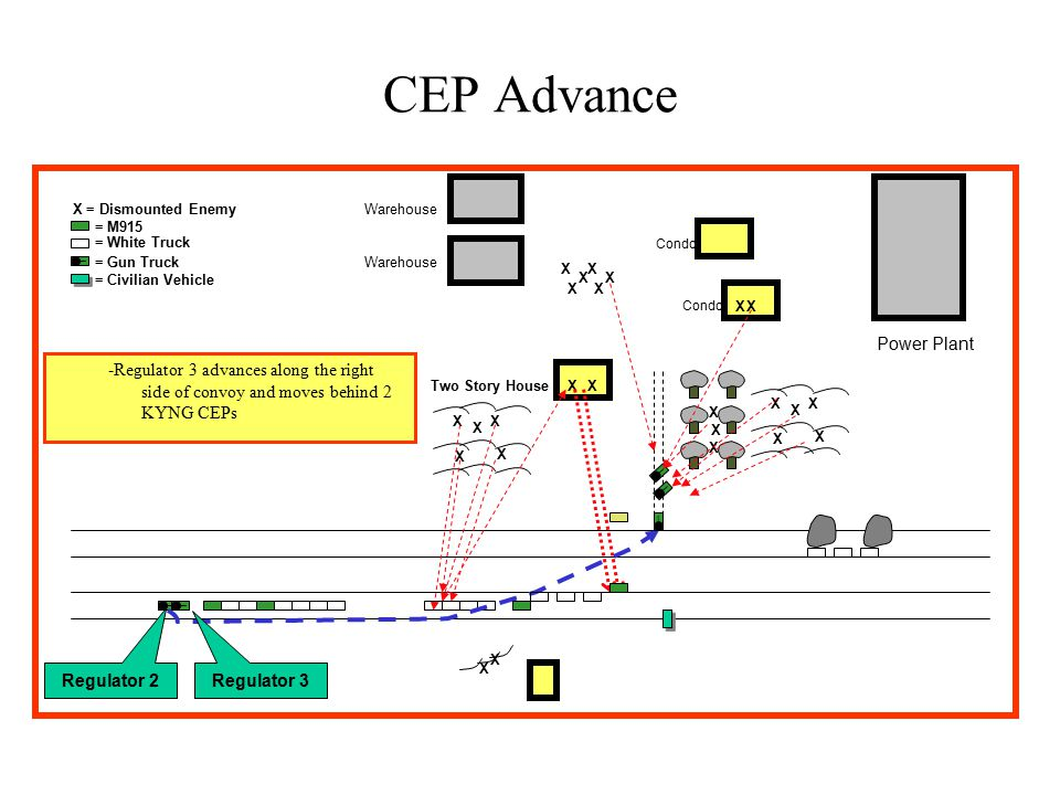 X X = Dismounted Enemy _ = M915 = White Truck = Gun Truck Two Story House CEP Advance Warehouse Power Plant Condo X = Civilian Vehicle X X X X X X X X X X X X X __ _ _ XX _ X X XX XX XX -Regulator 3 advances along the right side of convoy and moves behind 2 KYNG CEPs Regulator 3 Regulator 2