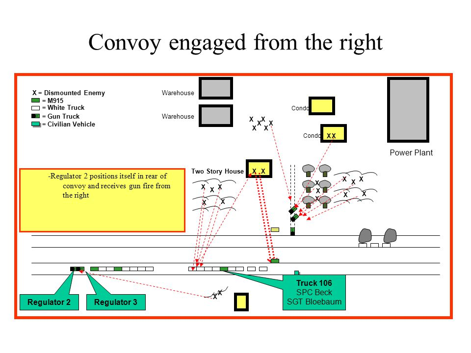 X X = Dismounted Enemy _ = M915 = White Truck = Gun Truck Two Story House Convoy engaged from the right Warehouse Power Plant Condo X = Civilian Vehicle X X X X X X X X X X X X X __ _ _ XX _ X X XX XX XX -Regulator 2 positions itself in rear of convoy and receives gun fire from the right Truck 106 SPC Beck SGT Bloebaum Regulator 3 Regulator 2