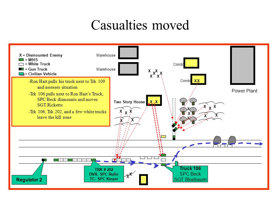 X X = Dismounted Enemy _ = M915 = White Truck = Gun Truck Two Story House Casualties moved Warehouse Power Plant Condo X = Civilian Vehicle X X X X X X X X X X X X X _ _ _ XX _ X X XX XX XX -Ron Hart pulls his truck next to Trk 109 and assesses situation -Trk 106 pulls next to Ron Hart's Truck, SPC Beck dismounts and moves SGT Ricketts -Trk 106, Trk 202, and a few white trucks leave the kill zone Truck 106 SPC Beck SGT Bloebaum Regulator 2 TRK # 202 DVR- SPC Rullo TC- SPC Kinzer