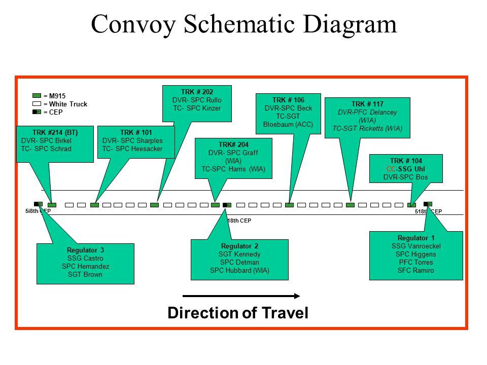 - __ _ = M915 = White Truck = CEP 5i8th CEP 518th CEP Convoy Schematic Diagram _ TRK # 104 CC-SSG Uhl DVR-SPC Bos TRK # 117 DVR-PFC Delancey (WIA) TC-