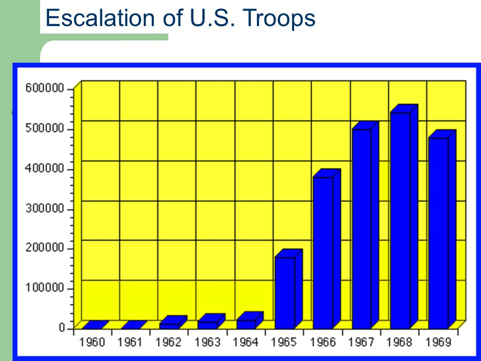 Escalation of U.S. Troops