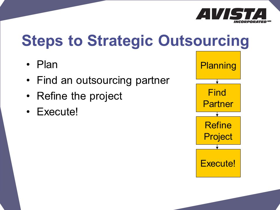 Steps to Strategic Outsourcing Plan Find an outsourcing partner Refine the project Execute.