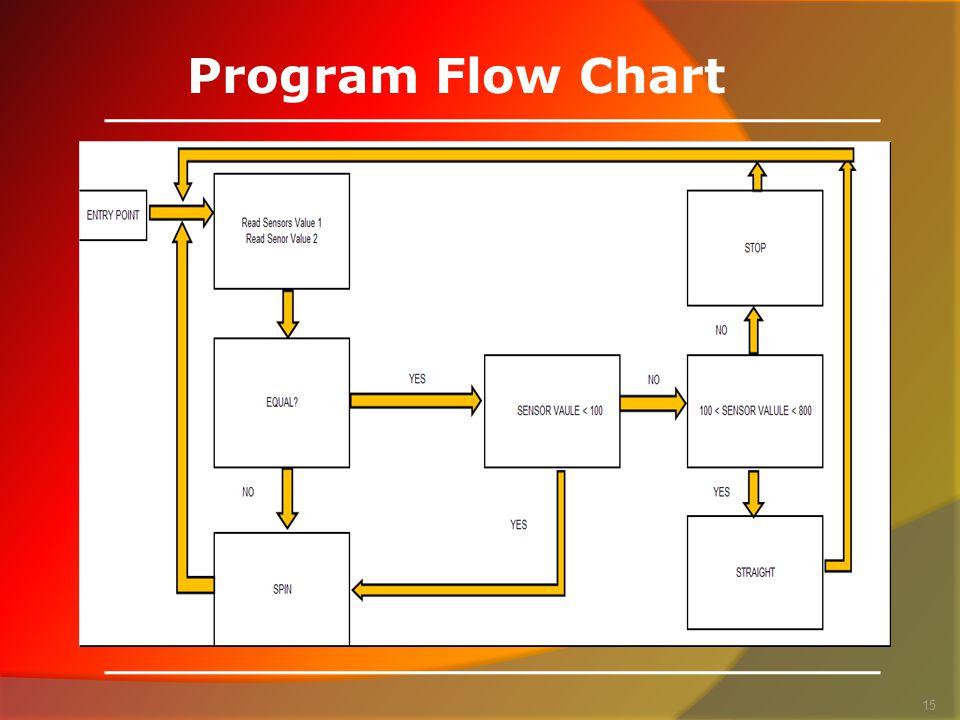 Program Flow Chart 15