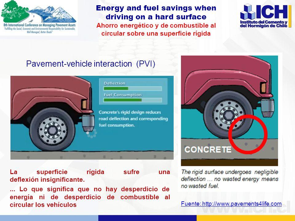 Energy and fuel savings when driving on a hard surface Ahorro energético y de combustible al circular sobre una superficie rígida La superficie rígida sufre una deflexión insignificante....