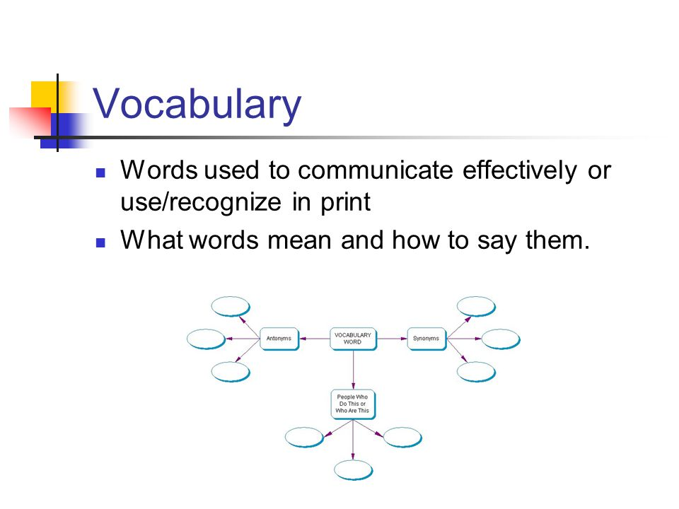 Vocabulary Words used to communicate effectively or use/recognize in print What words mean and how to say them.