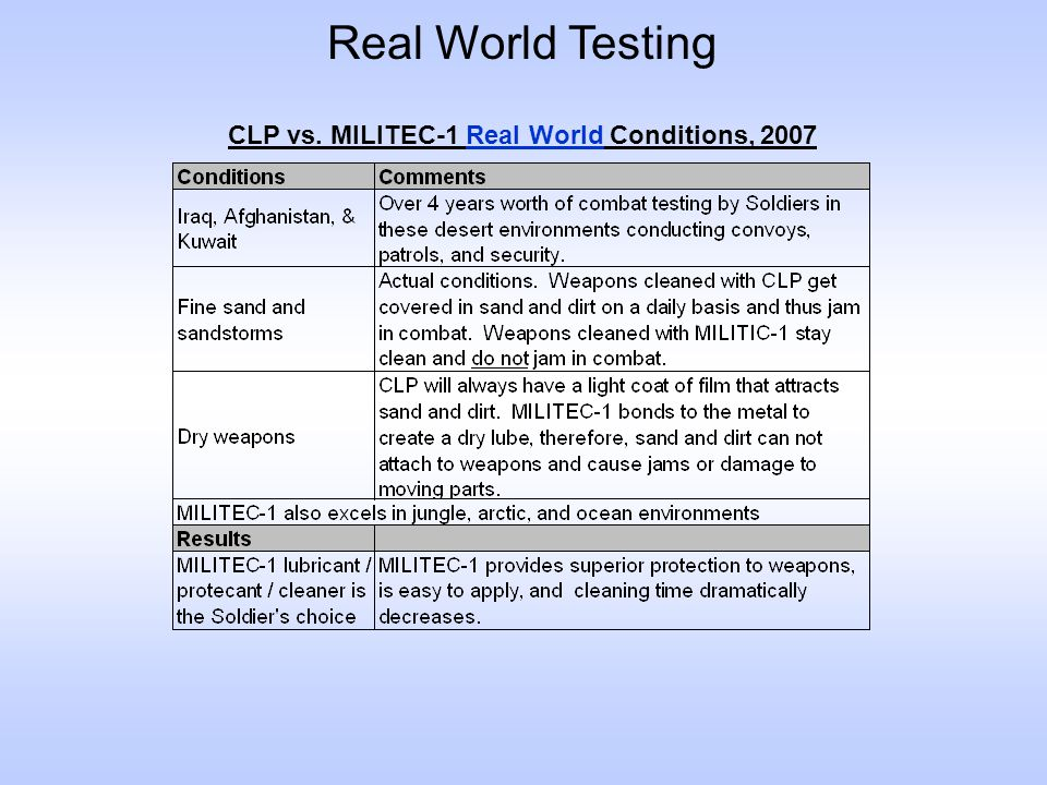 Real World Testing CLP vs. MILITEC-1 Real World Conditions, 2007