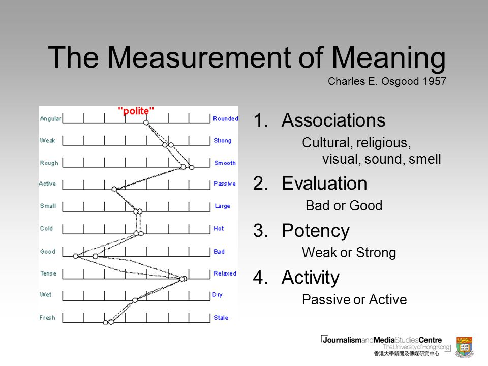 The Measurement of Meaning Charles E. Osgood 1957 1.Associations Cultural, religious, visual, sound, smell 2.Evaluation Bad or Good 3.Potency Weak or
