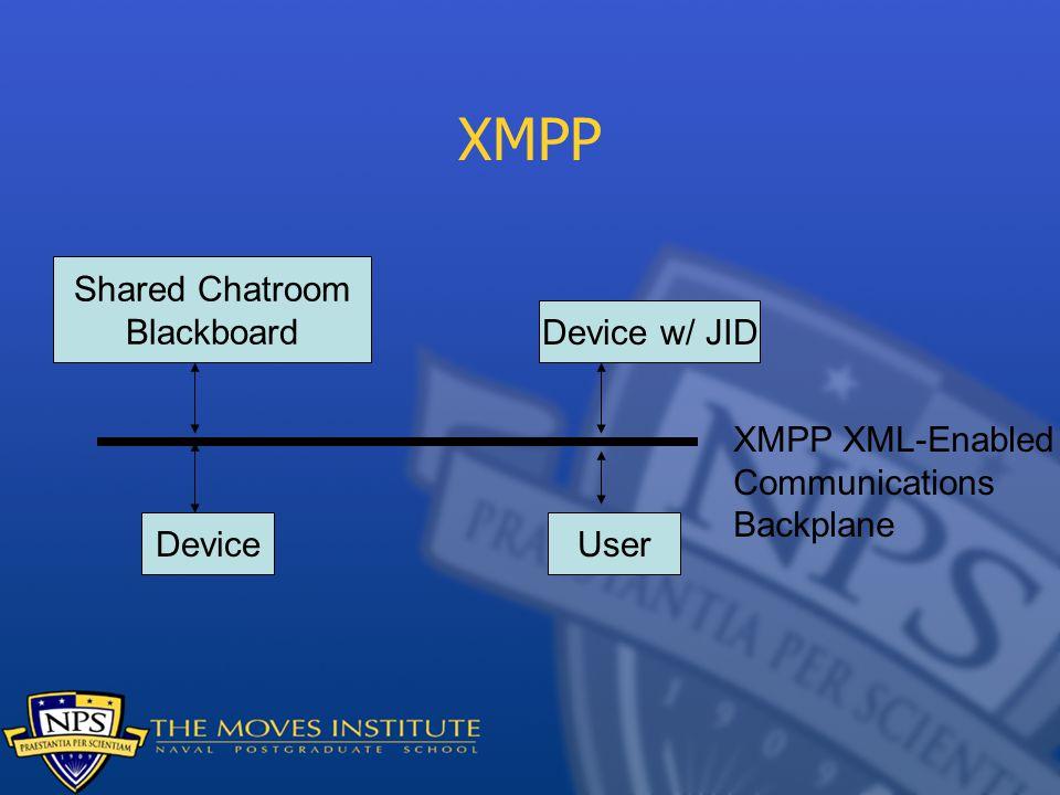 XMPP Device w/ JID Shared Chatroom Blackboard DeviceUser XMPP XML-Enabled Communications Backplane