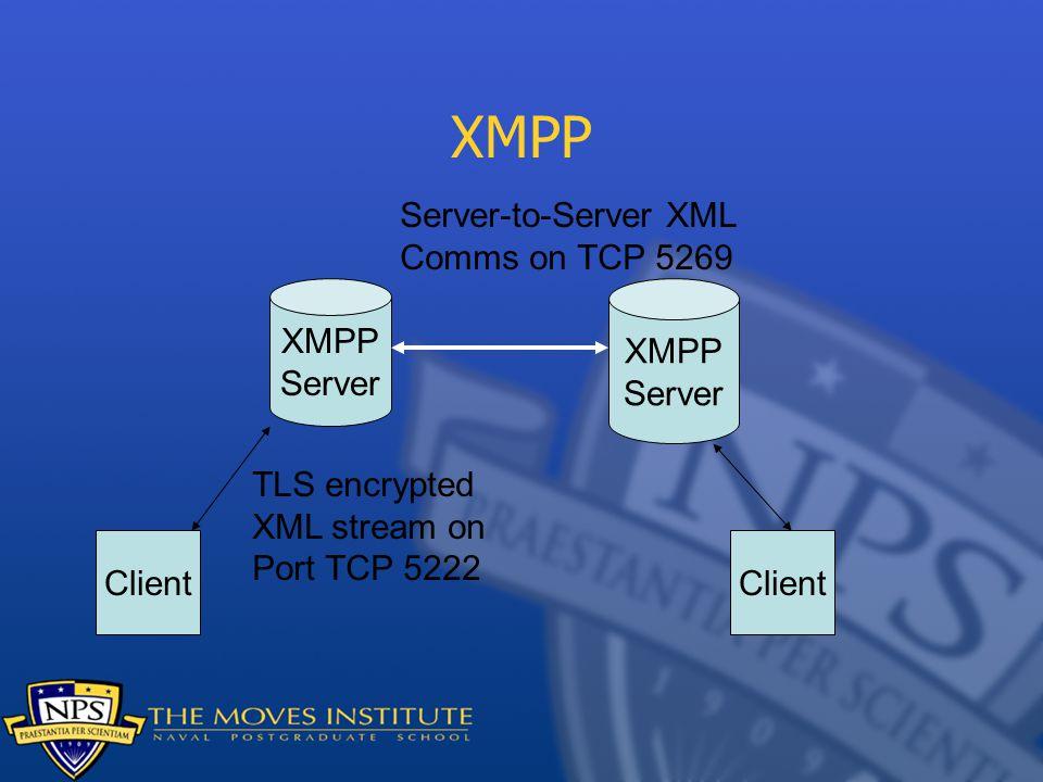 XMPP Server XMPP Server Client TLS encrypted XML stream on Port TCP 5222 Server-to-Server XML Comms on TCP 5269