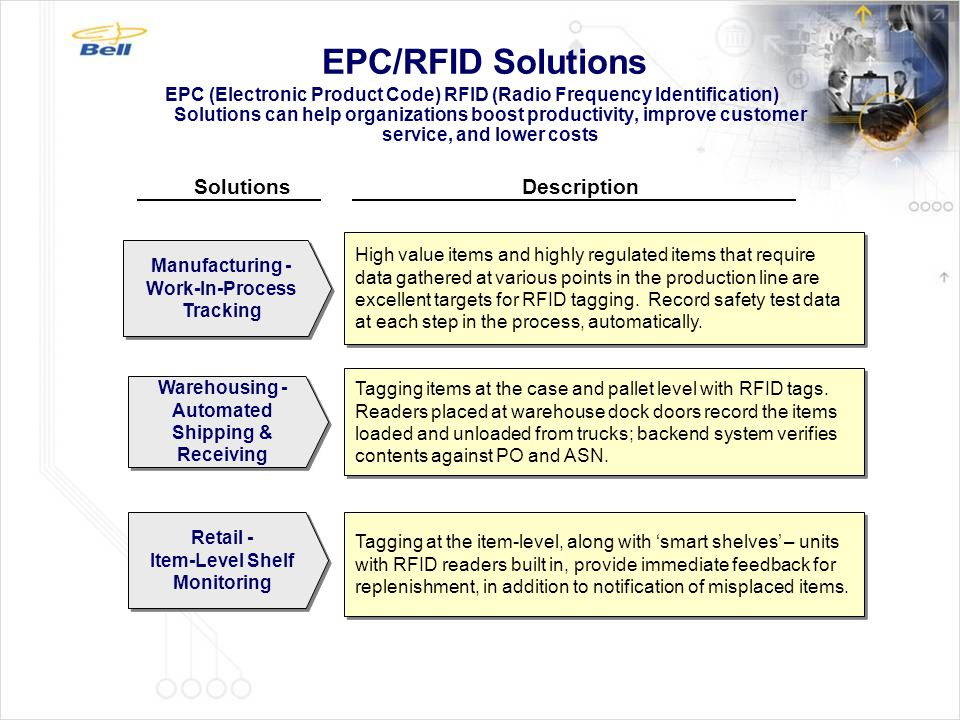 EPC/RFID Solutions EPC (Electronic Product Code) RFID (Radio Frequency Identification) Solutions can help organizations boost productivity, improve cu