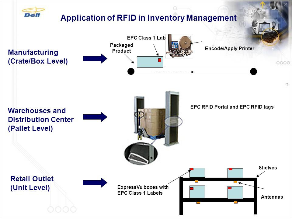EPC Class 1 Label Packaged Product Encode/Apply Printer Manufacturing (Crate/Box Level) Warehouses and Distribution Center (Pallet Level) Retail Outle