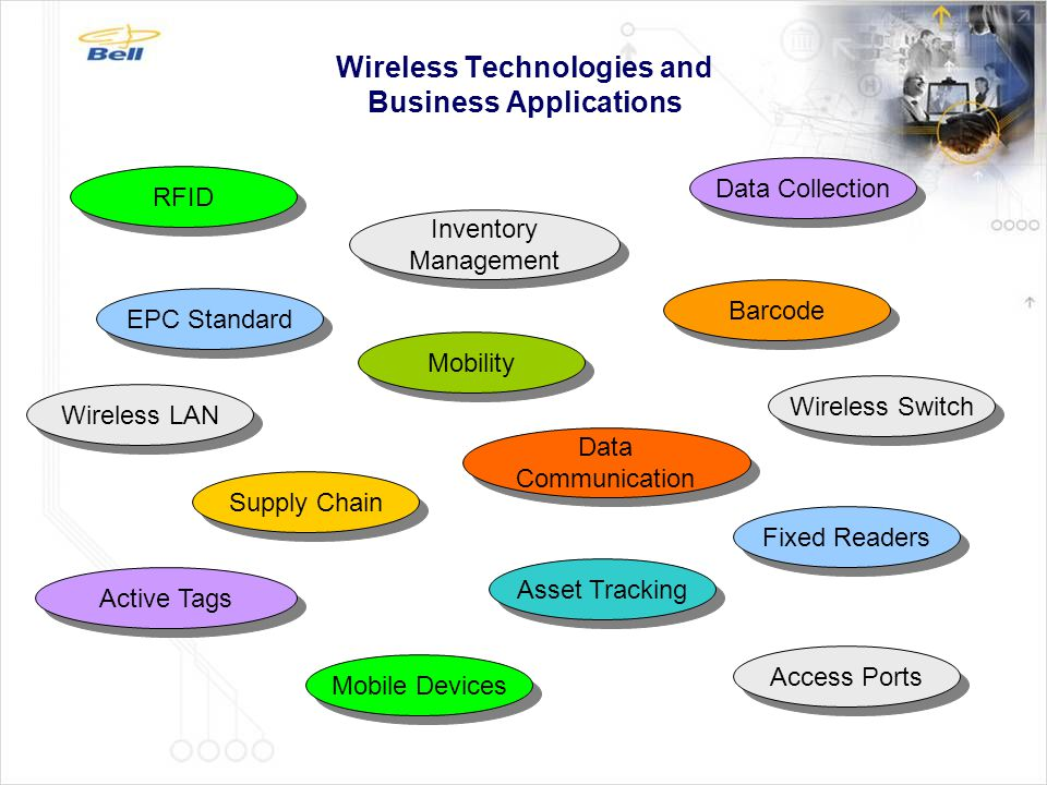 Bridging Wireless Technologies and Business Applications Wireless Data Collection Wireless Data Communication Data Management and Processing Asset & Location Tracking Asset Management Inventory Management in Supply Chain Applying Mobility to Business and Operational Process Handheld Devices, RFID, Barcode WLAN Infrastructure WWAN Network WLAN Infrastructure WWAN Network Application Software