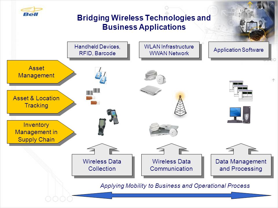 Bridging Wireless Technologies and Business Applications Wireless Data Collection Wireless Data Communication Data Management and Processing Asset & L